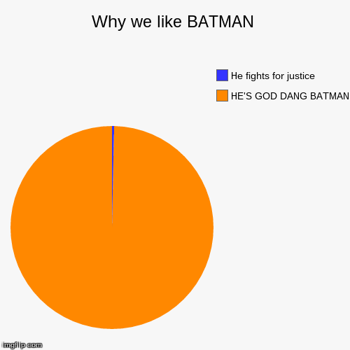 Why we like BATMAN | HE'S GOD DANG BATMAN, He fights for justice | image tagged in funny,pie charts | made w/ Imgflip chart maker