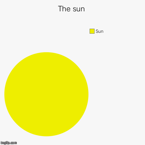 The sun | Sun | image tagged in funny,pie charts | made w/ Imgflip pie chart maker