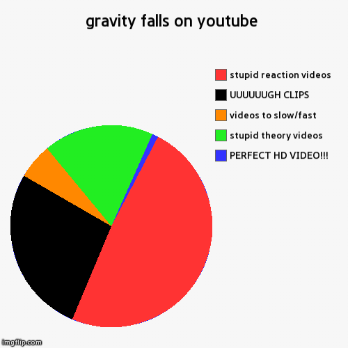 gravity falls on youtube | PERFECT HD VIDEO!!!, stupid theory videos, videos to slow/fast, UUUUUUGH CLIPS, stupid reaction videos | image tagged in funny,pie charts,gravity falls,youtube,true story | made w/ Imgflip chart maker