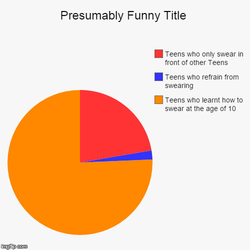 Teens who learnt how to swear at the age of 10, Teens who refrain from swearing, Teens who only swear in front of other Teens | image tagged in funny,pie charts | made w/ Imgflip chart maker