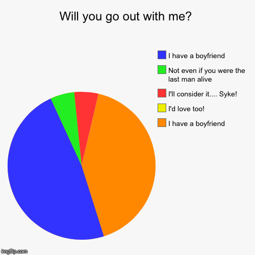 Will you go out with me? | I have a boyfriend, I'd love too!, I'll consider it.... Syke!, Not even if you were the last man alive, I have a  | image tagged in funny,pie charts | made w/ Imgflip pie chart maker