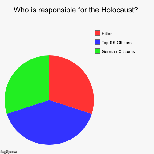 who is responsible for the holocaust essay
