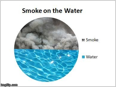Wait...what? A pie chart with textures? Want to know how, just ask me. | image tagged in memes,smoke on the water,deep purple | made w/ Imgflip meme maker