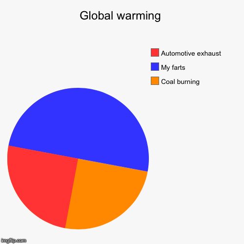 Global warming imgflip global warming coal burning my farts automotive exhaust image tagged in funny ccuart Choice Image
