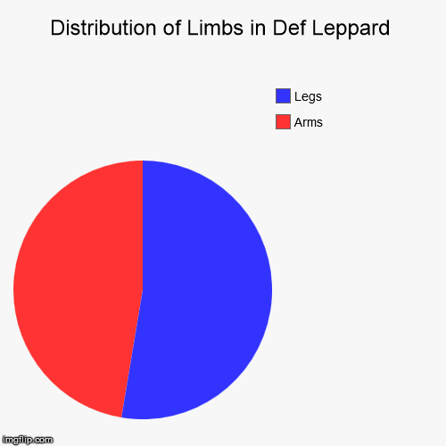 Distribution of Limbs in Def Leppard | Arms, Legs | image tagged in funny,pie charts,def leppard | made w/ Imgflip chart maker