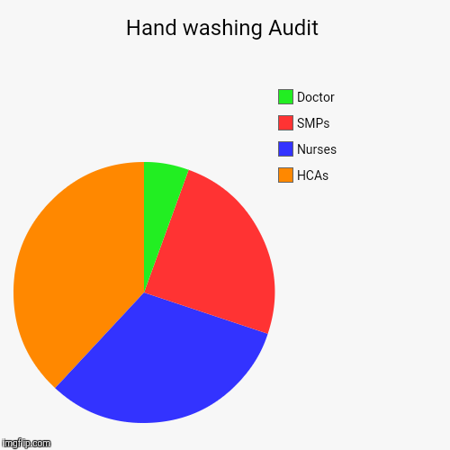 hand washing audit imgflip. Black Bedroom Furniture Sets. Home Design Ideas