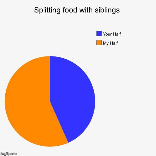 Splitting food with siblings | My Half, Your Half | image tagged in funny,pie charts | made w/ Imgflip pie chart maker