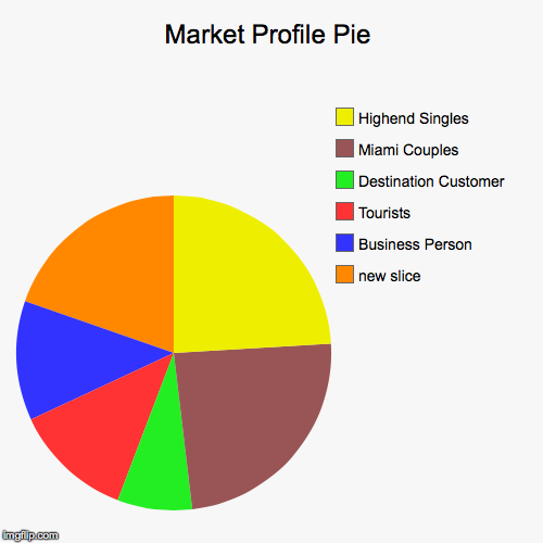 Image tagged in funnypie charts imgflip market profile pie business person tourists destination customer miami couples ccuart Image collections