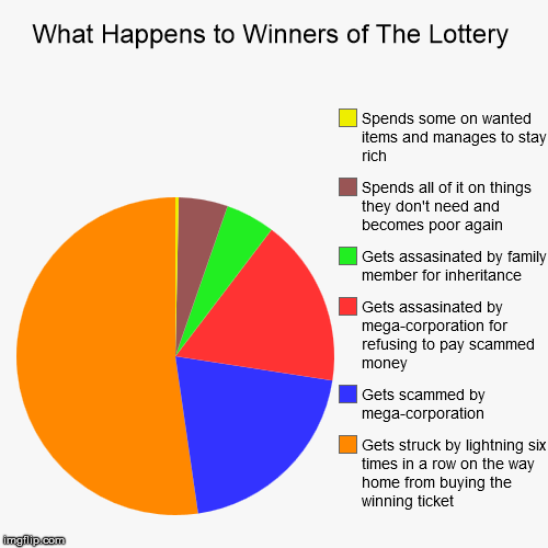 how to spend lottery money