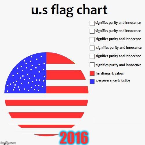 x4fhg u s flag pie chart imgflip