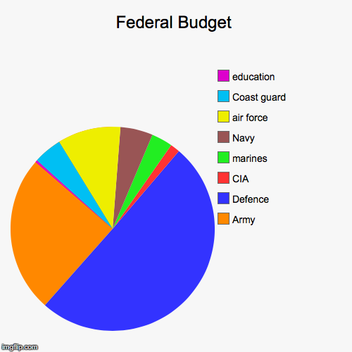 Federal Budget Imgflip