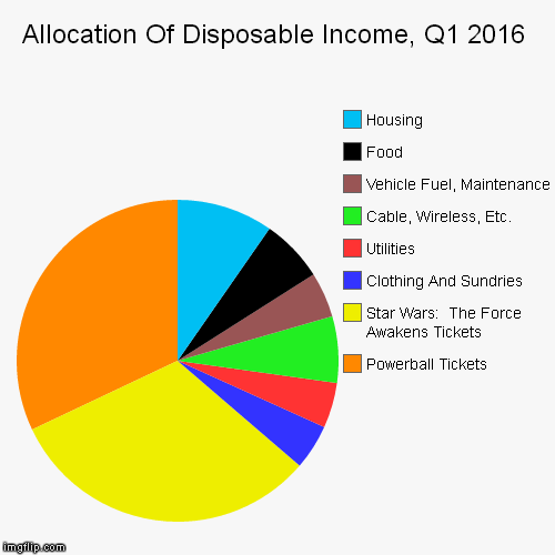 Food Pie Chart 2016 Pie Chart Of Federal Spending Circulating On The