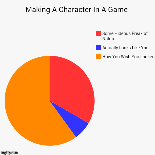 You Know It's True | Making A Character In A Game | How You Wish You Looked, Actually Looks Like You, Some Hideous Freak of Nature | image tagged in funny,pie charts,video games,games,characters | made w/ Imgflip chart maker
