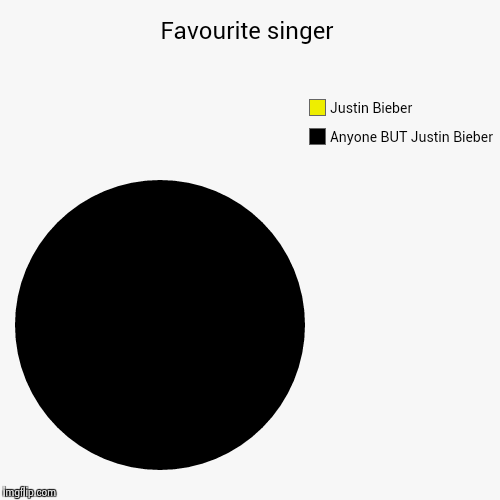 Favourite singer | Anyone BUT Justin Bieber, Justin Bieber | image tagged in funny,pie charts | made w/ Imgflip pie chart maker