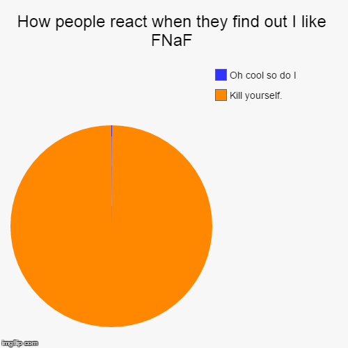 ... | How people react when they find out I like FNaF | Kill yourself., Oh cool so do I | image tagged in funny,pie charts,five nights at freddys,suicide,unpopular opinion,the internet hates me | made w/ Imgflip chart maker