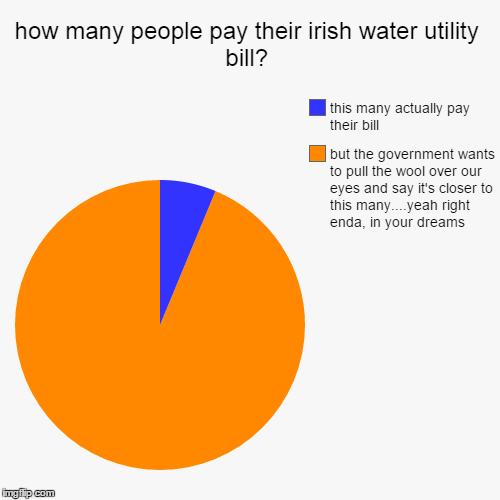 Irish Water Imgflip - Utility bill maker