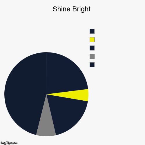 Lighthouse, considering Painting | Shine Bright |  ,  ,  ,  , | image tagged in funny,pie charts,pie art,lighthouse,night,darkness | made w/ Imgflip chart maker