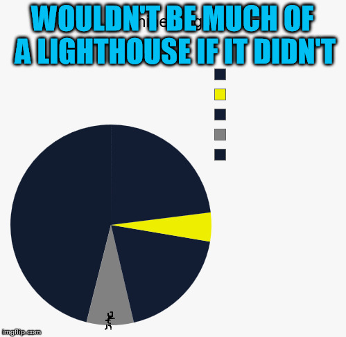 WOULDN'T BE MUCH OF A LIGHTHOUSE IF IT DIDN'T | made w/ Imgflip meme maker