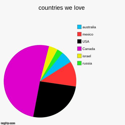 countries we love - Imgflip
