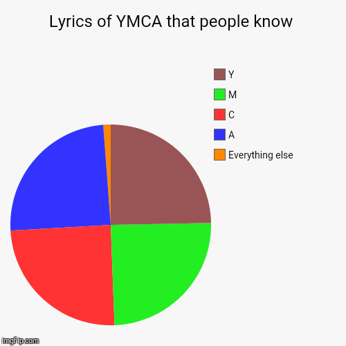 Y-M-C-A!  | Lyrics of YMCA that people know | Everything else , A, C, M, Y | image tagged in funny,pie charts,ymca | made w/ Imgflip pie chart maker