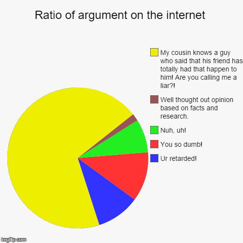 Ratio Of Argument On The Internet Imgflip