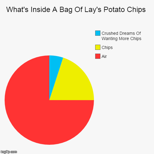What's Inside A Bag Of Lay's Potato Chips | What's Inside A Bag Of Lay's Potato Chips | Air, Chips, Crushed Dreams Of Wanting More Chips | image tagged in funny,pie charts,chips,air | made w/ Imgflip pie chart maker