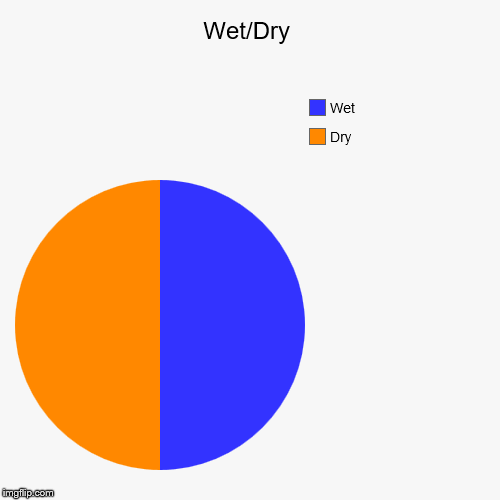 Wet/Dry | Wet/Dry | Dry, Wet | image tagged in pie charts,supernova,socks,air mattress,glow in the dark,pez | made w/ Imgflip chart maker