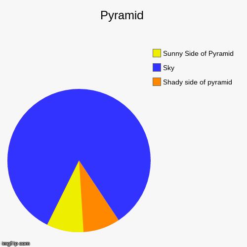 pyramid graph maker