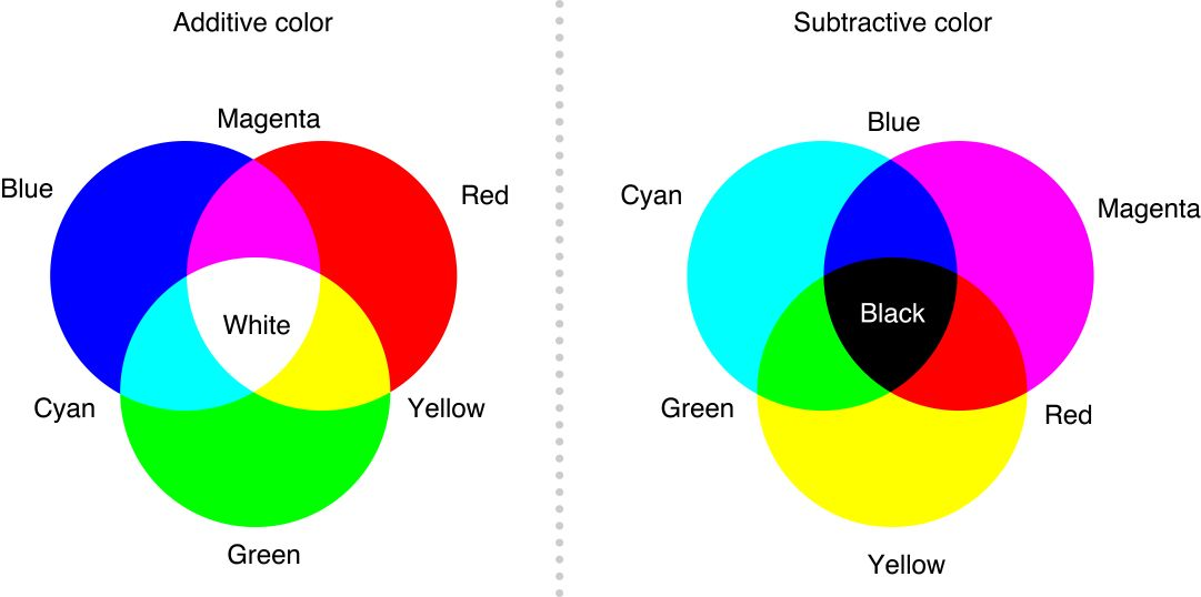 Color Venn Diagram Blank Template Imgflip