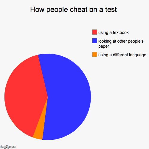 How People Cheat On A Test Imgflip