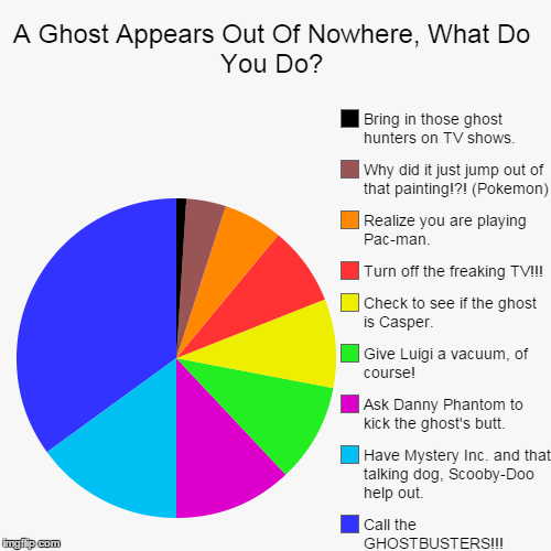 A Ghost Appears Out Of Nowhere, What Do You Do? | A Ghost Appears Out Of Nowhere, What Do You Do? | Call the GHOSTBUSTERS!!!, Have Mystery Inc. and that talking dog, Scooby-Doo help out., As | image tagged in funny,pie charts,ghostbusters,luigi,ghost,scooby doo | made w/ Imgflip pie chart maker
