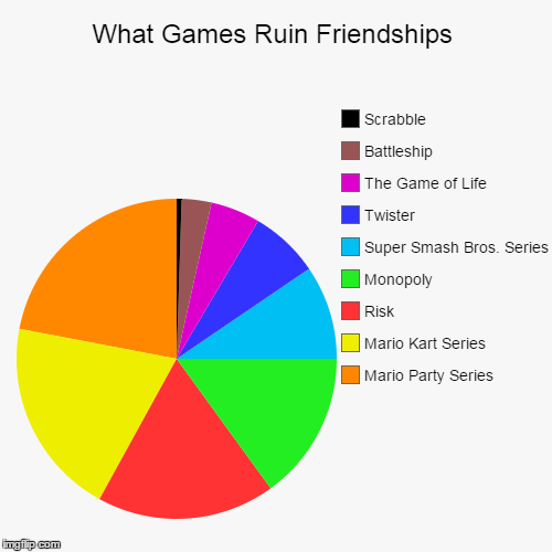 What Games Ruin Friendships | What Games Ruin Friendships | Mario Party Series, Mario Kart Series, Risk, Monopoly, Super Smash Bros. Series, Twister, The Game of Life, Ba | image tagged in funny,pie charts,board games,mario kart,mario party,super smash bros | made w/ Imgflip chart maker
